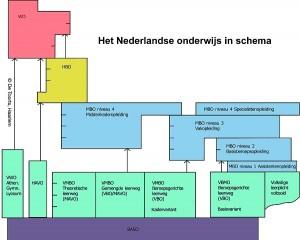 Nederlands_Onderwijs-schema