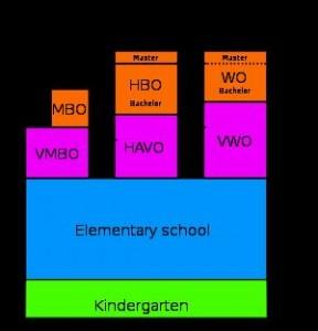 schema-onderwijs